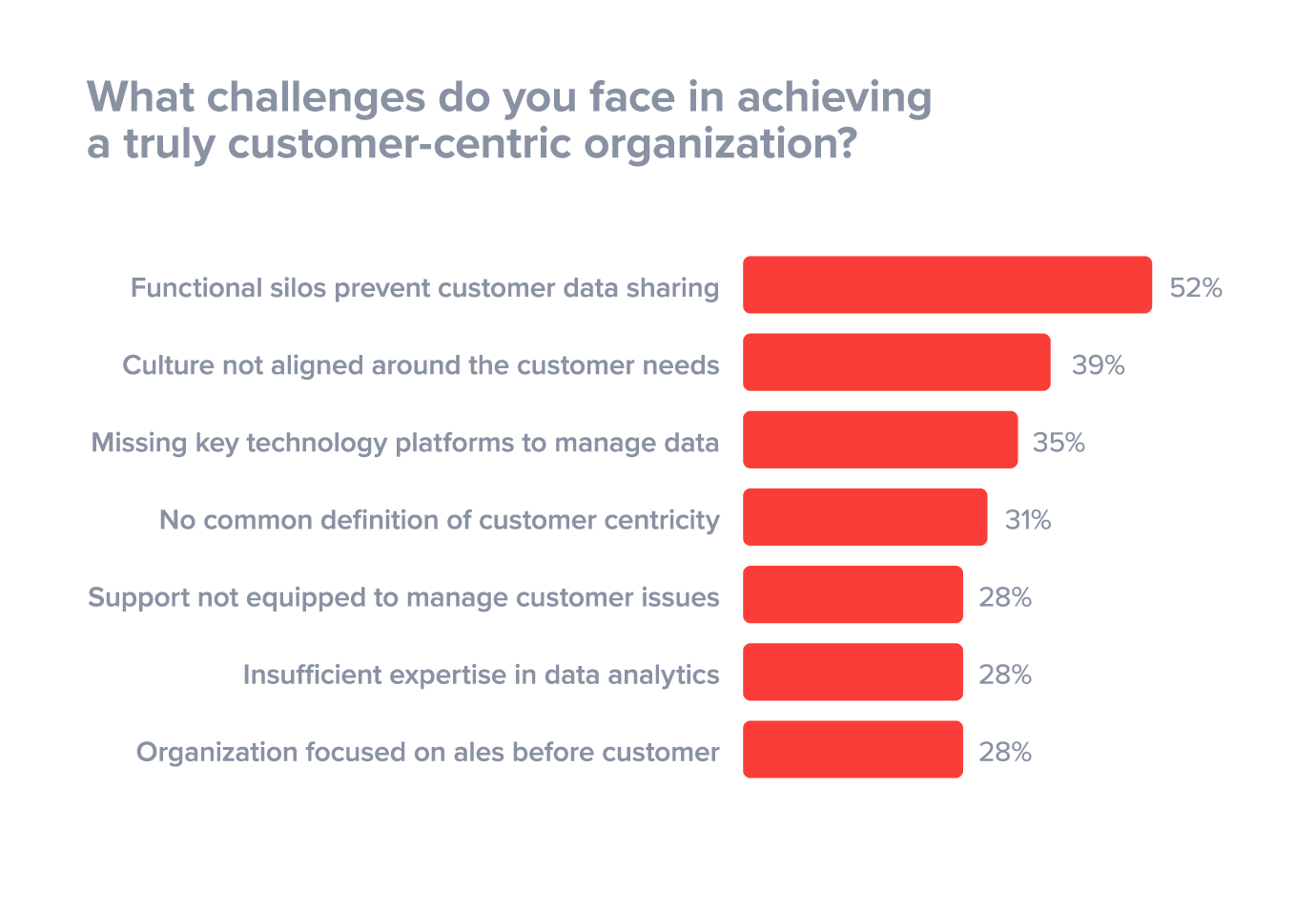 biggest-challenges-in-organizations-preventing-customer-centricity.png