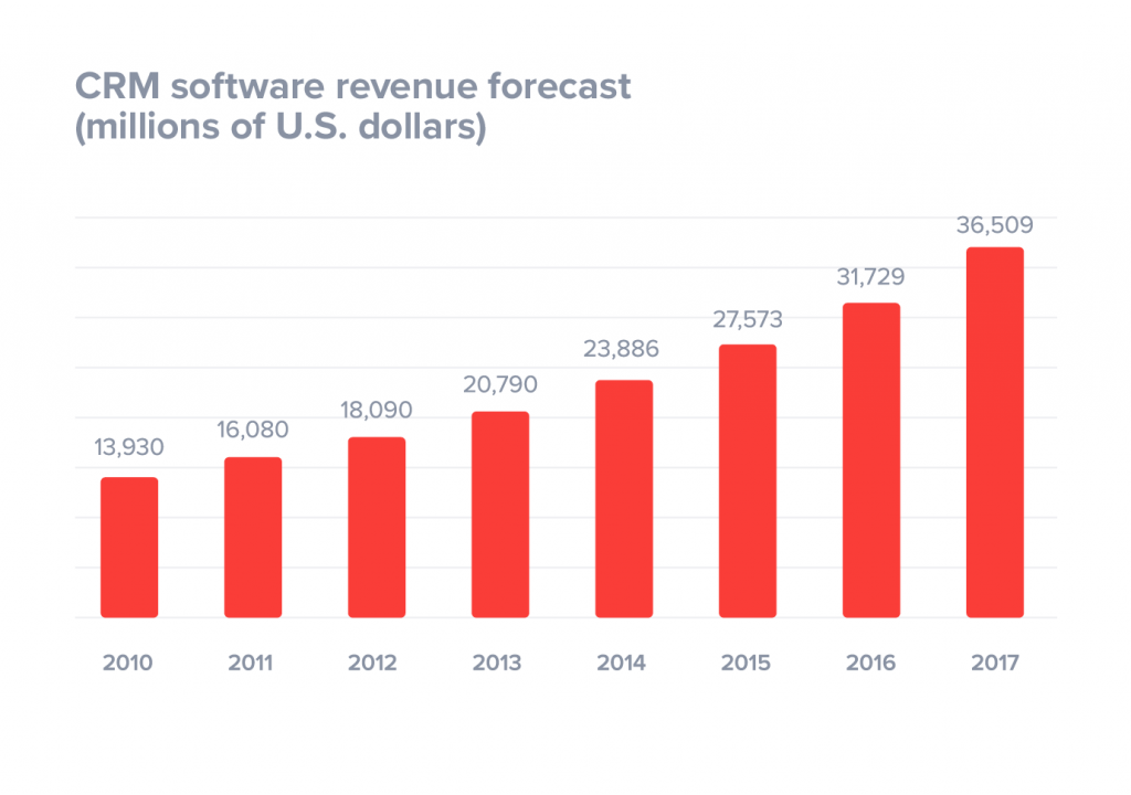 crm-software-revenue-forecast-1024x720.png