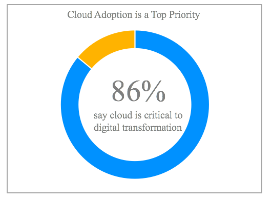 cloud-technology-key-to-digital-transformation.png