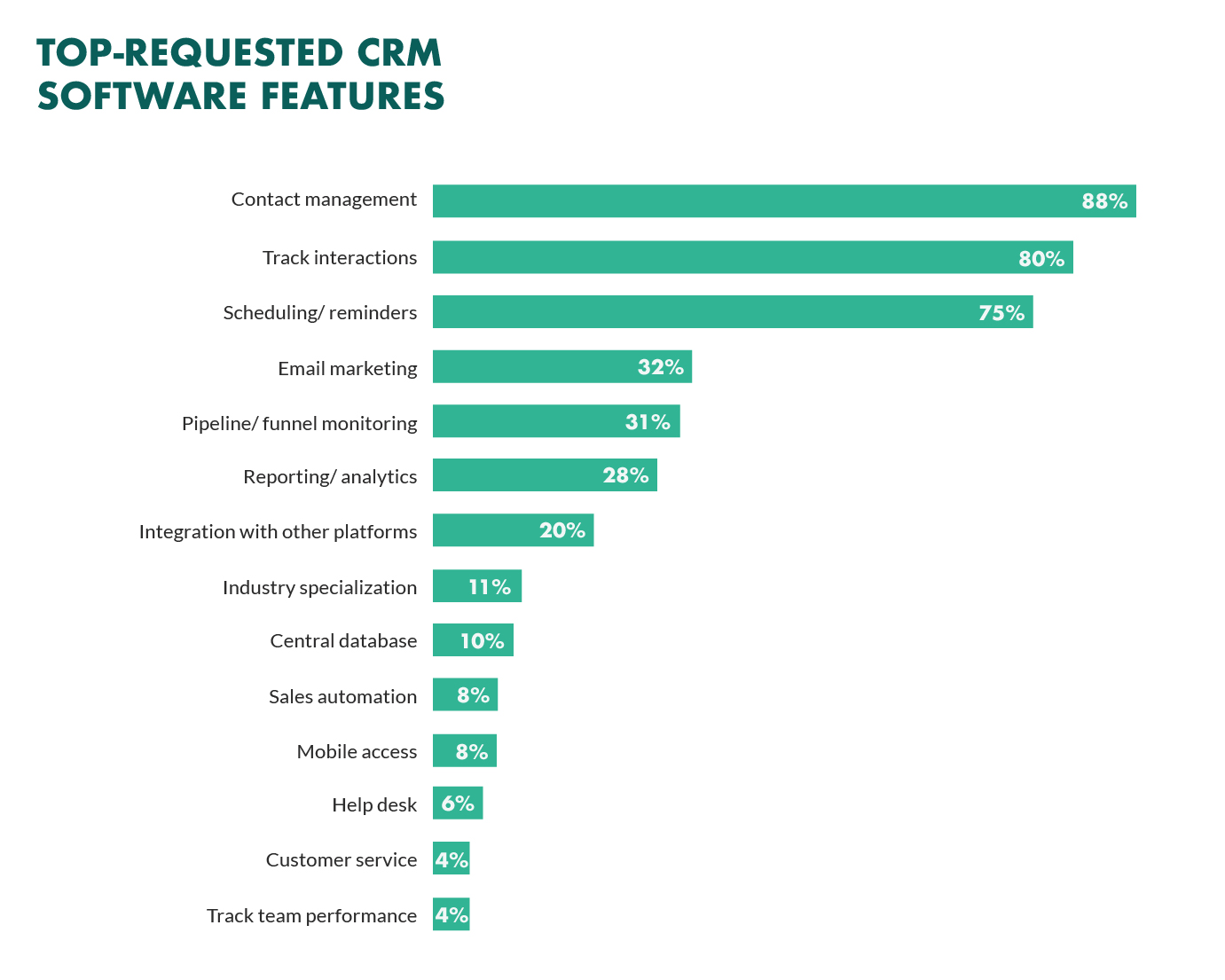 top-requested-crm-features.jpg