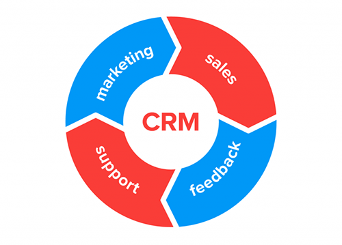 crm-strategy-implementation-768x686.png