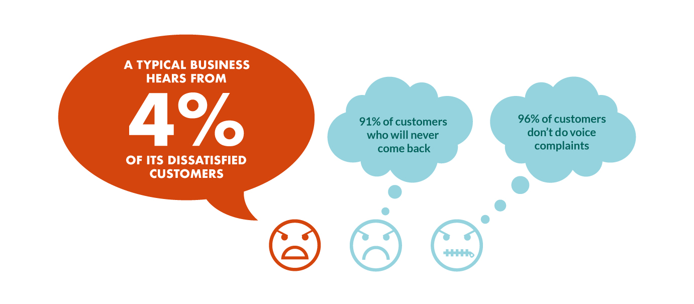 businesses-only-hear-from-4-percent-unhappy-customers.jpg