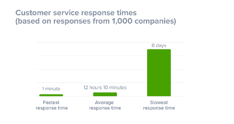customer-support-response-times.png