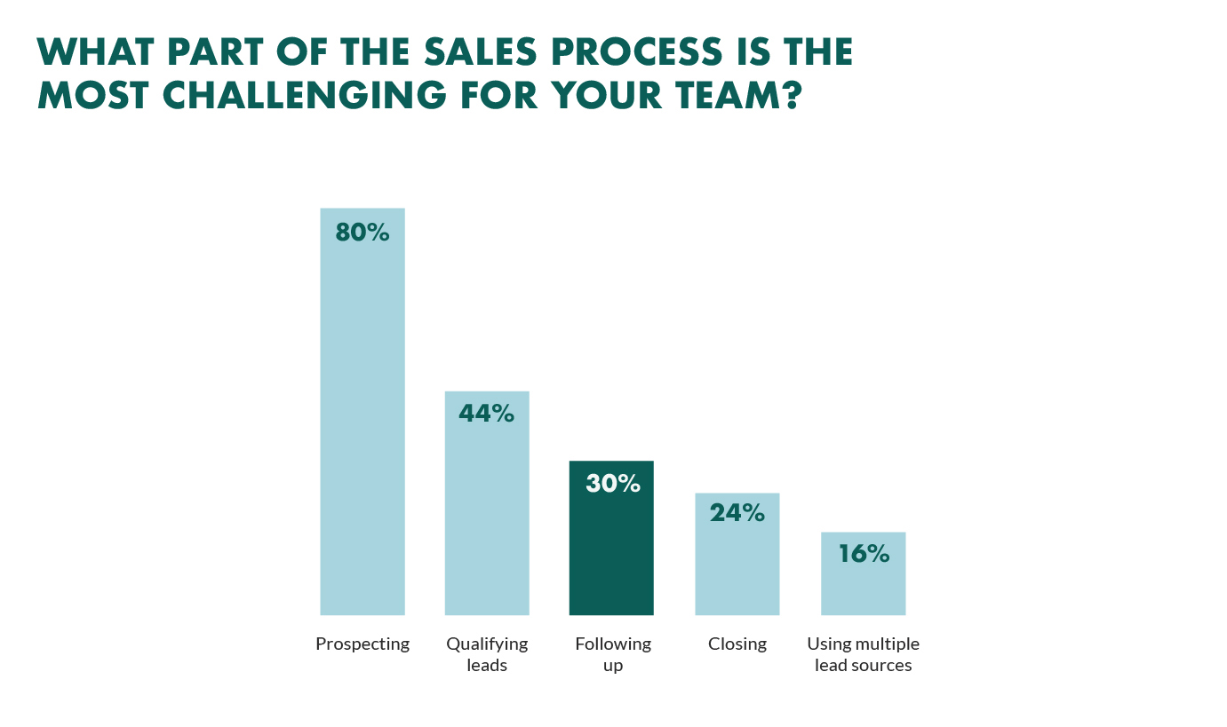 top-sales-process-challenges.png
